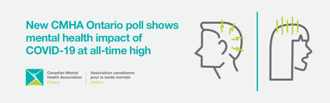CMHA Ontario poll shows impact of covid-19 on mental health at all time high