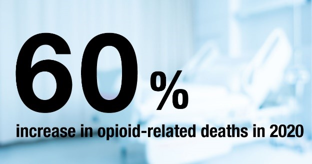 60 percent increase in opioid related deaths in 2020